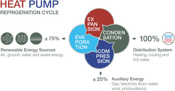 csm heat pump cycle